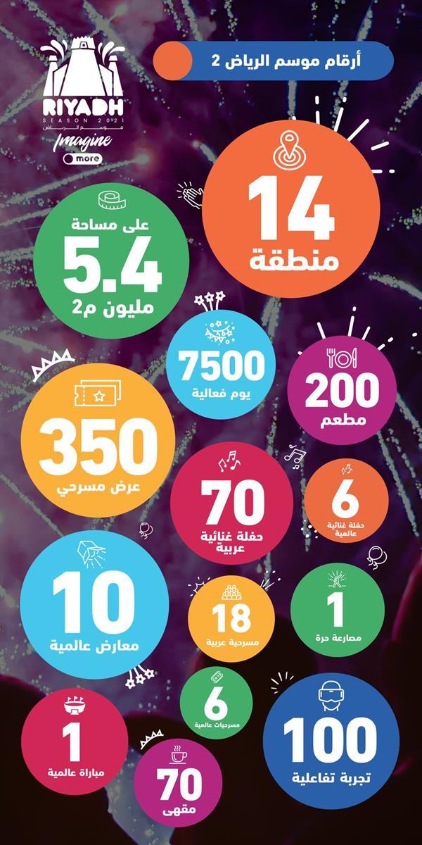 """يتضمن 7.5 ألف فعالية.. تركي آل الشيخ يكشف تفاصيل """"موسم الرياض 2"""""""
