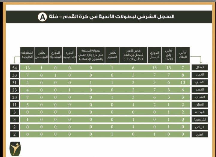 أخبار 24 فريق توثيق الرياضة السعودية يعلن عدد بطولات الأندية