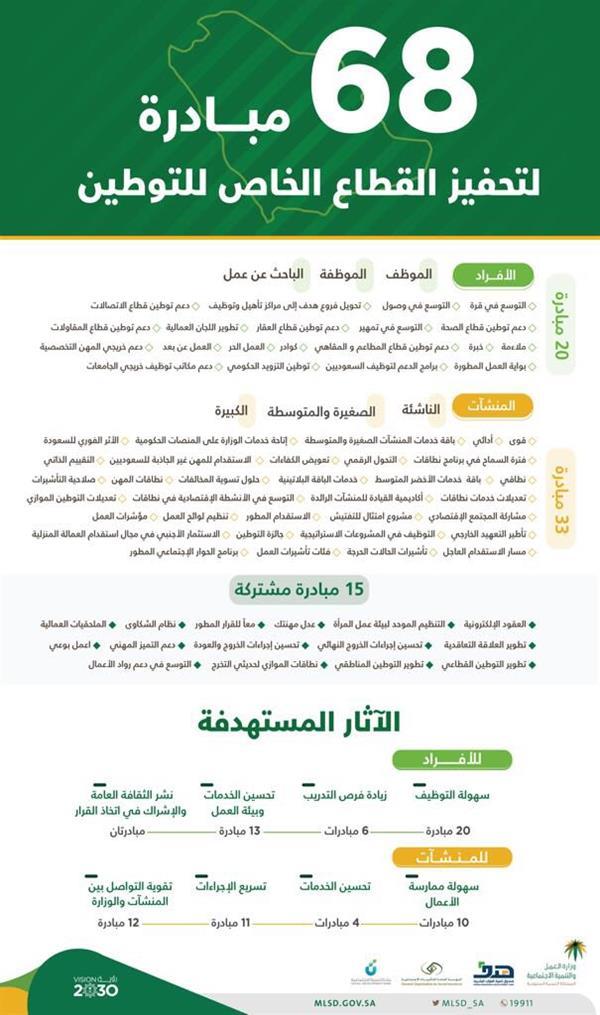 68 مبادرة تحفِّز القطاع الخاص على التوطين
