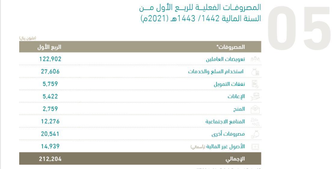 الميزانية السعودية