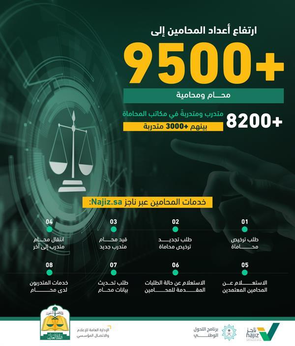 """""""العدل"""": ارتفاع أعداد المنتمين لقطاع المحاماة إلى 18 ألف محامٍ ومحامية"""