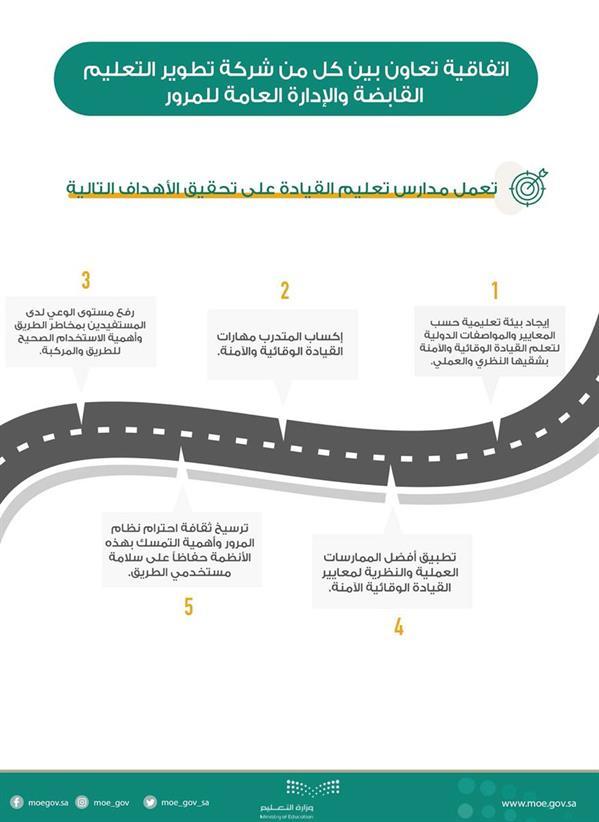 إنشاء مدارس لتعليم قيادة السيارات للنساء في 5 مناطق عسير