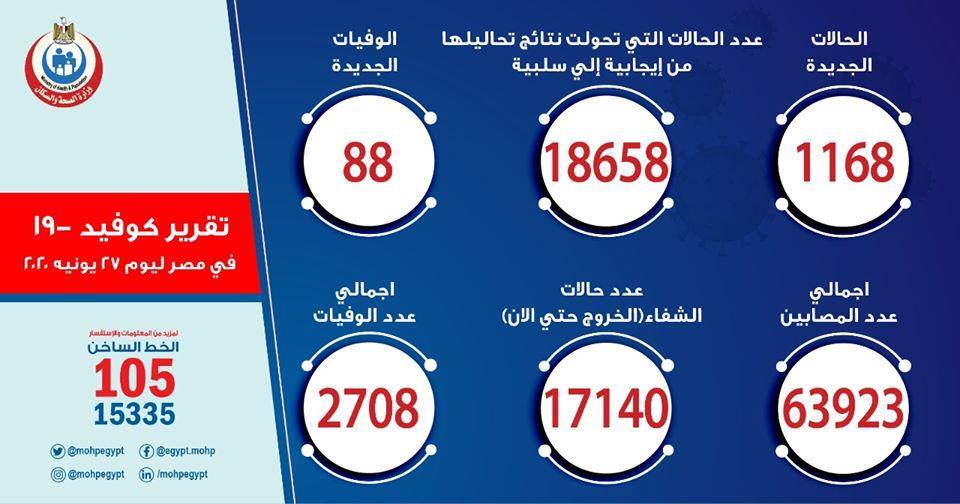 مصر تسجل 1168 إصابة جديدة بكورونا.. و88 حالة وفاة