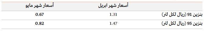 أسعار البنزين لشهر مايو لعام 2020م