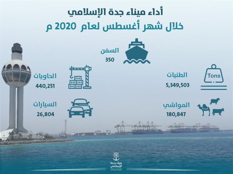 ميناء جدة يحقق أعلى مناولة في تاريخه