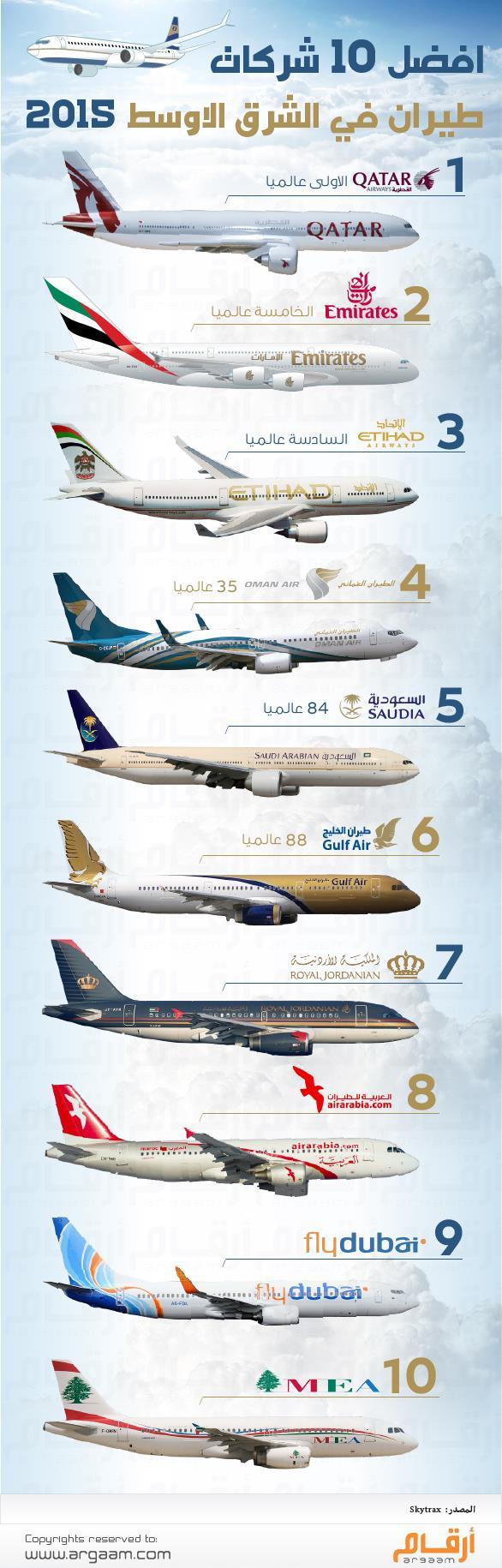 أخبار 24 إنفوجرافيك أفضل 10 شركات طيران في الشرق الأوسط
