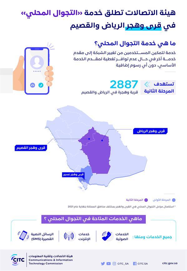 هيئة الاتصالات تطلق خدمة التجوال المحلي في قرى وهجر منطقتي الرياض والقصيم