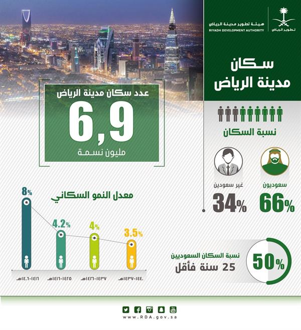كم عدد سكان السعودية 2019