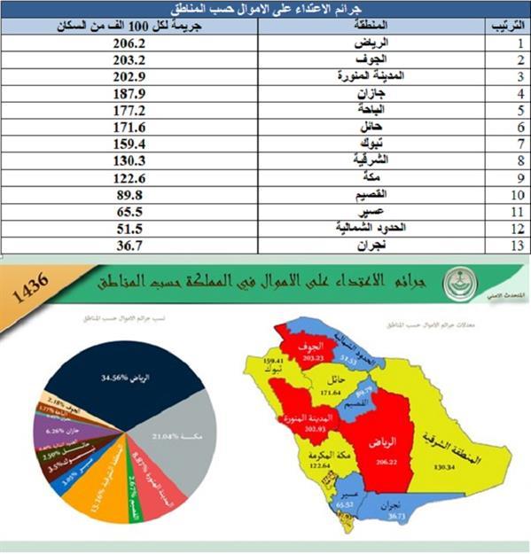 عابث دوقة بعيدا جدا ترتيب المدن السعودية من حيث السكان Dsvdedommel Com