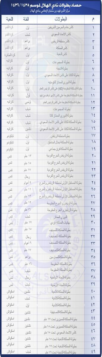 كم عدد بطولات نادي الهلال