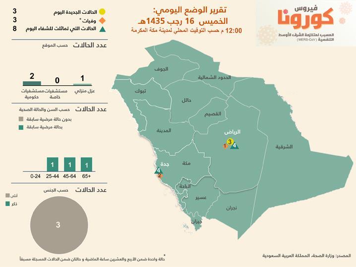 تقرير الوضع اليومي لحالات فيروس كورونا المسبب لمتلازمة الشرق الأوسط التنفسية