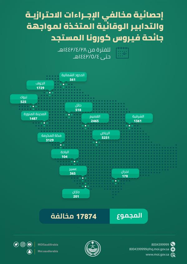"""""""الداخلية"""": أكثر من 17 ألف مخالفة للإجراءات الاحترازية ضد كورونا في أسبوع"""