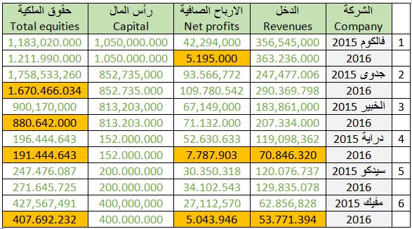 66bef14e9 الفا بيتا | شركات الصف الأول والمرخصة من هيئة السوق المالية