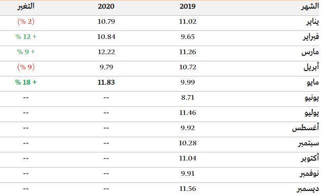 ارتفاع تحويلات الأجانب خلال مايو إلى 11.8 مليار ريال.. وتحويلات المواطنين تنخفض إلى 2.9 مليار