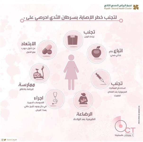 إرشادات تساعد في تجنب خطر الإصابة بسرطان الثدي