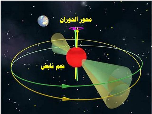 رسم بياني للنجم الطارق في الفضاء