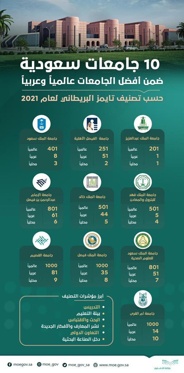 10 Saudi universities among the best international and Arab universities