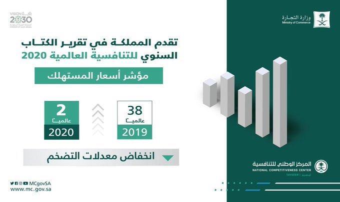 أسعار المستهلك في المملكة تنخفض من المركز 38 إلى الثاني عالمياً بعد انخفاض معدلات التضخم