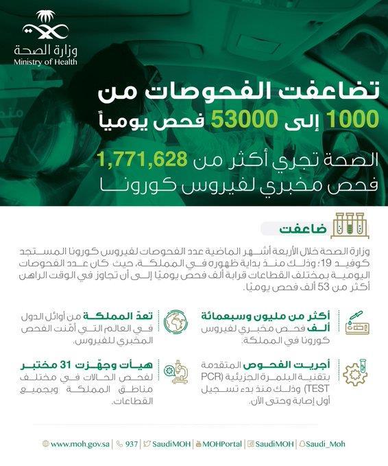 فحوصات كورونا تضاعفت من 1000 فحص إلى 53 ألفاً يومياً