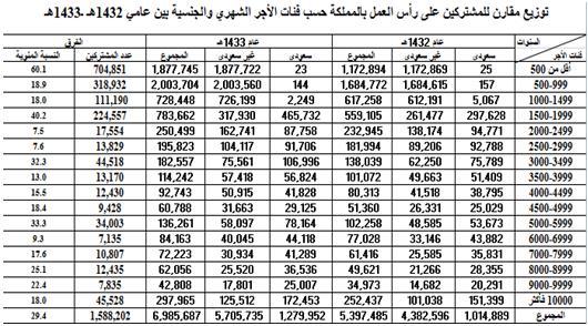 رواتب التأمينات الاجتماعية الكويت اون لاين كويت انفو