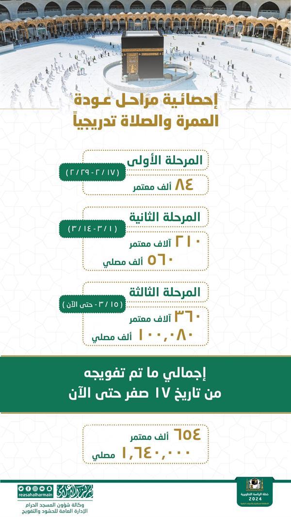 """""""رئاسة الحرمين"""": 1.6 مليون مصل وأكثر من 650 ألف معتمر منذ قرار عودة العمرة"""