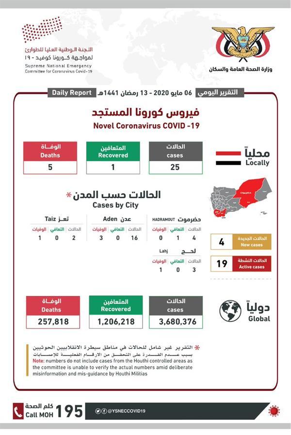 """ارتفاع حالات الإصابة بـ""""كورونا"""" في اليمن إلى 25 حالة و5 وفيات"""