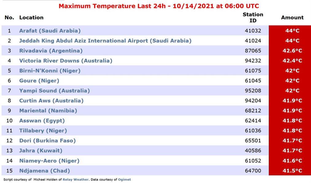 مكة وجدة تسجلان أعلى درجات حرارة في العالم خلال الـ 24 ساعة الأخيرة