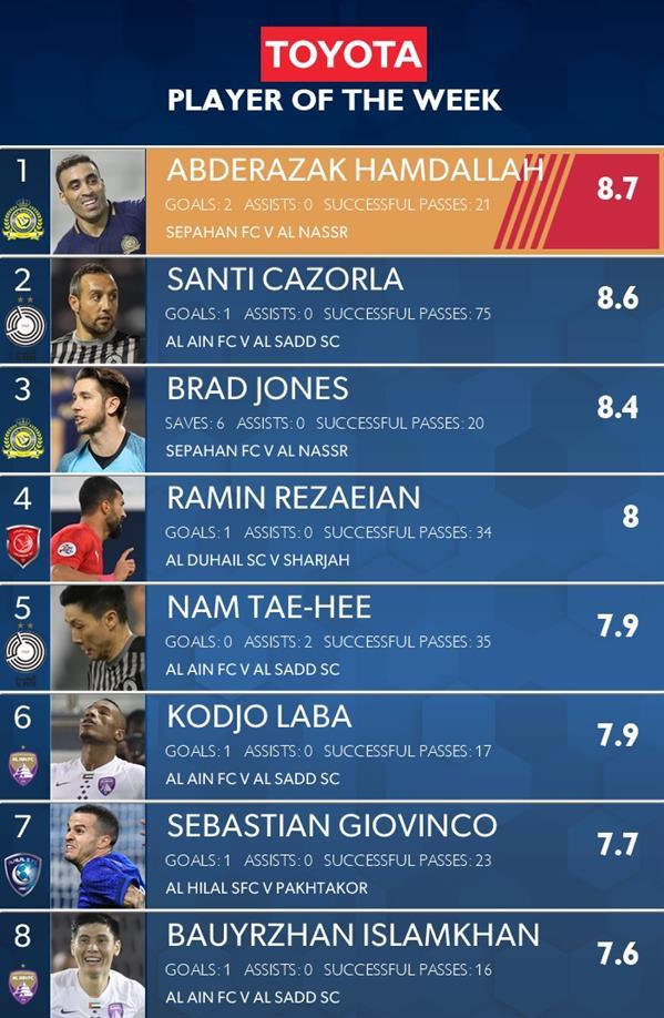 قائمة أفضل لاعب في الجولة الثالثة باسيا