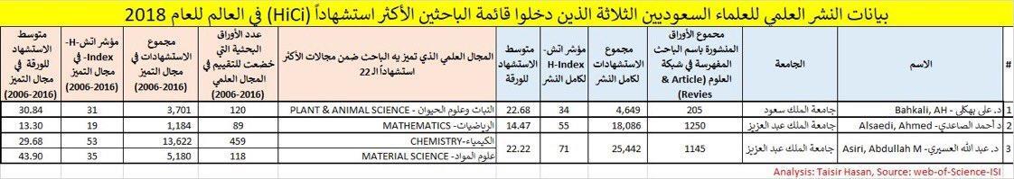 قائمة العلماء