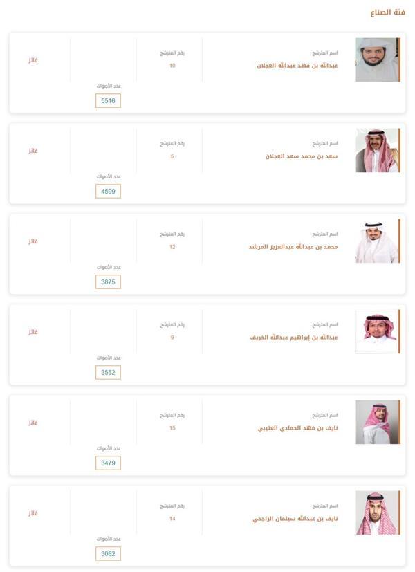 إعلان نتائج انتخابات مجلس إدارة غرفة الرياض