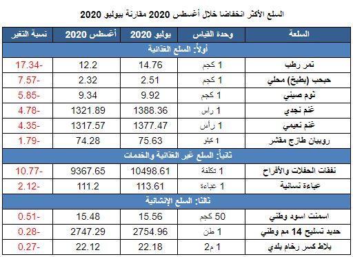 تعرف على السلع والخدمات الأكثر ارتفاعاً وانخفاضاً خلال أغسطس 2020