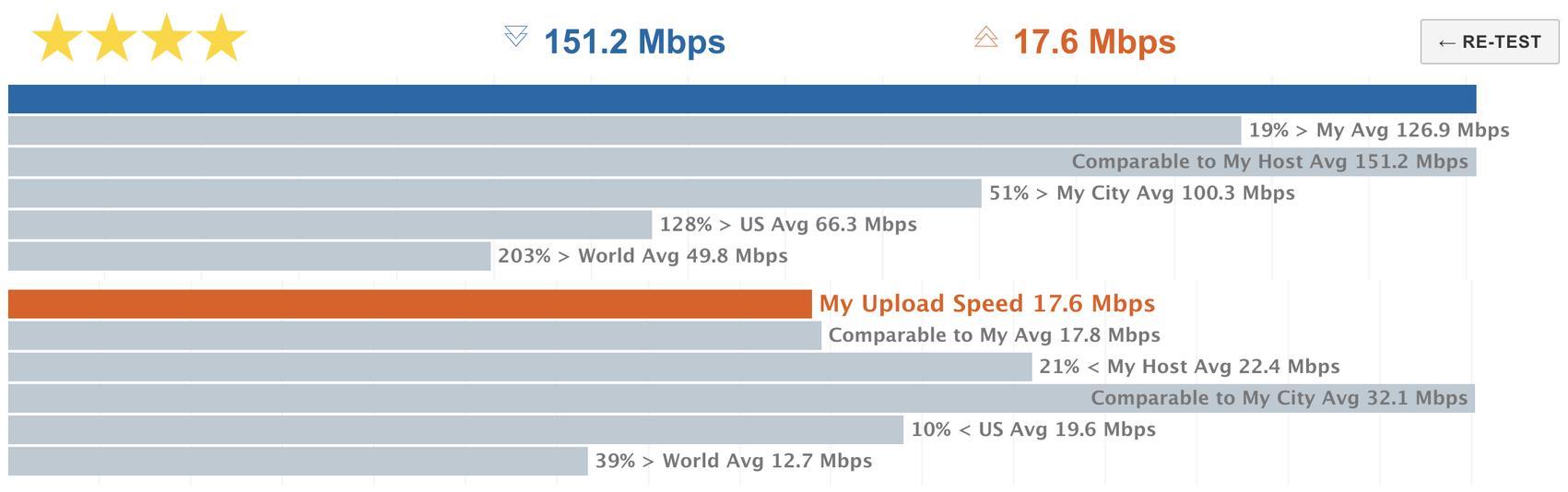 كيف تقيس سرعة الإنترنت لديك