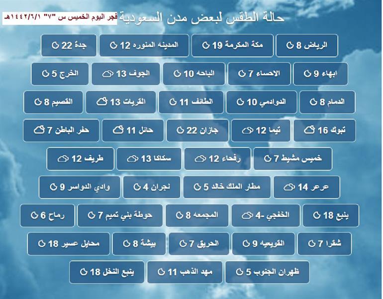 الحصيني: ارتفاع طفيف في درجات الحرارة بدءاً من مساء اليوم.. وانخفاضها مجدداً بداية الأسبوع المقبل