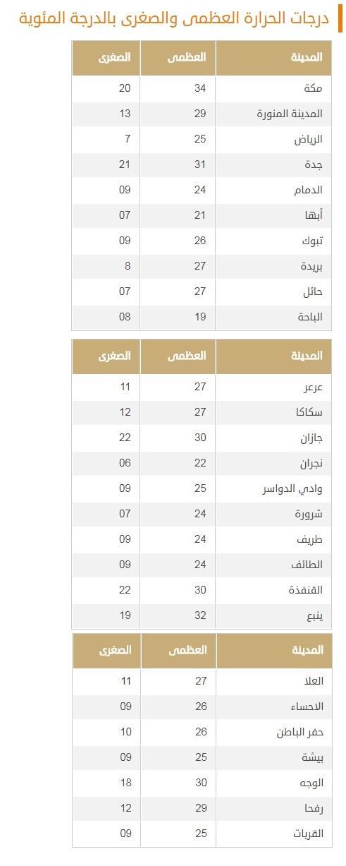 حالة الطقس المتوقعة غداً الثلاثاء على معظم مناطق المملكة