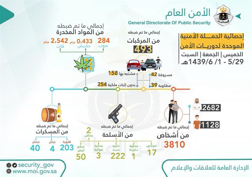 """""""الأمن العام"""" يكشف بالأرقام ما ضّبط من أسلحة ومخدرات ومسكرات في 3 أيام بمختلف المناطق"""