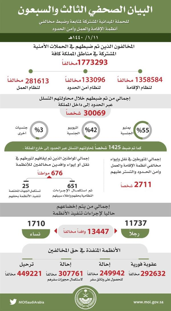 """""""الداخلية"""" تعلن آخر نتائج حملة """"وطن بلا مخالف"""" خلال 10 أشهر"""