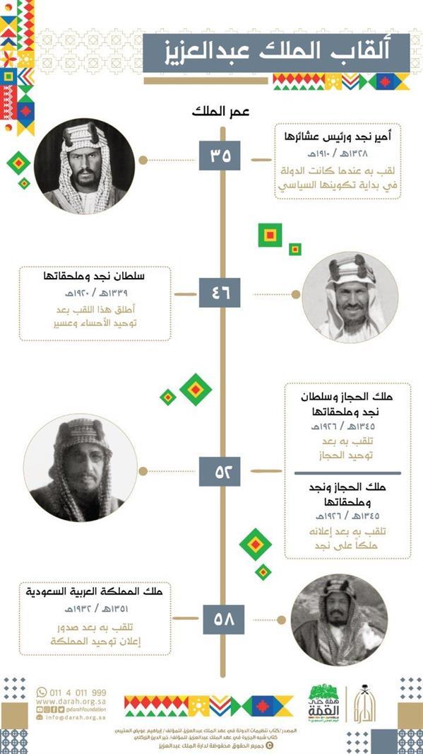 بالعمر والصور.. تسلسل زمني لألقاب الملك عبد العزيز منذ استرداد الرياض وحتى توحيد المملكة