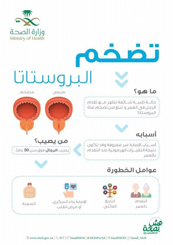 عوامل ومضاعفات الإصابة بتضخم البروستاتا.