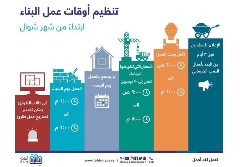 التنظيم الجديد لأوقات أعمال البناء في جدة