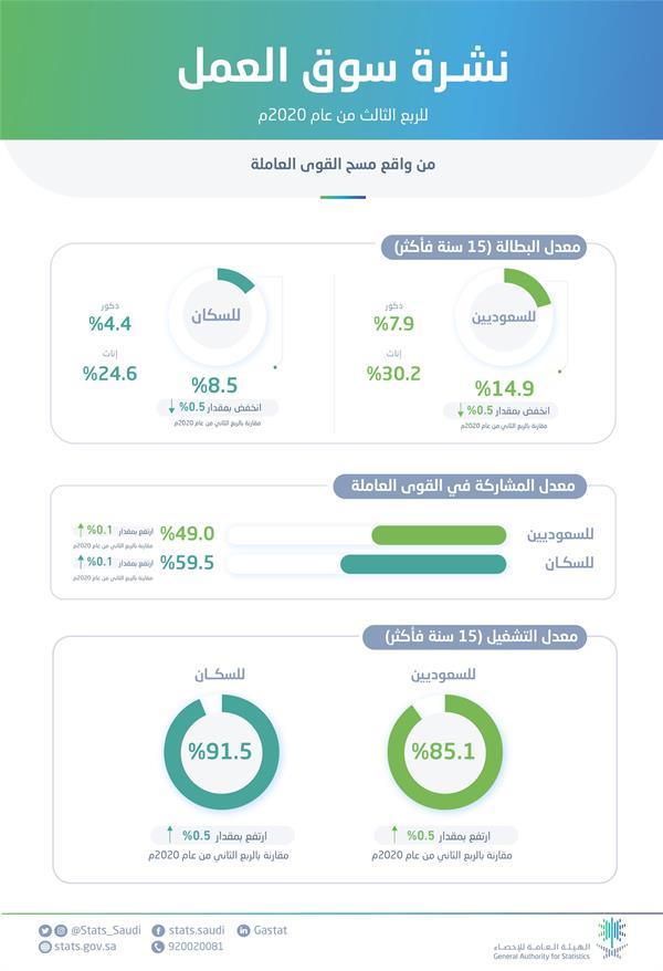 نتائج نشرة سوق لعمل للربع الثالث من عام 2020م.