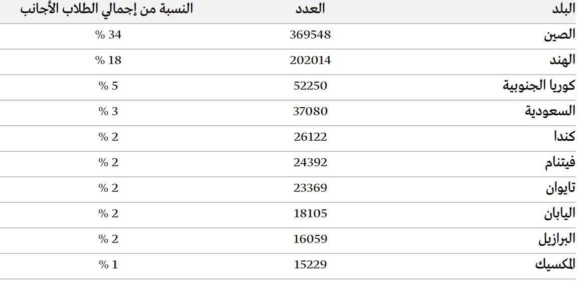 أهم 10 بلدان من حيث عدد الطلاب الأجانب في الولايات المتحدة الأمريكية