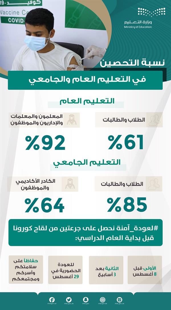 """""""التعليم"""": ارتفاع نسب تحصين الطلاب والطالبات إلى 61% والمعلمين 92%"""