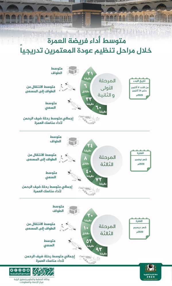 """""""رئاسة الحرمين"""": هكذا اختلف متوسط توقيت أداء العمرة خلال مراحل تنظيم عودة المعتمرين"""