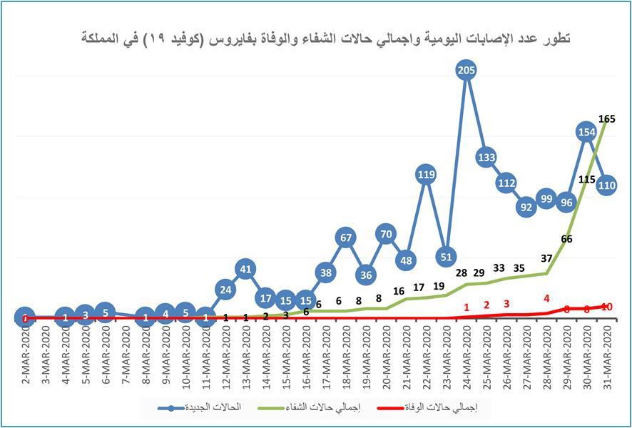 تطور عدد الإصابات اليومية بفيروس كورونا