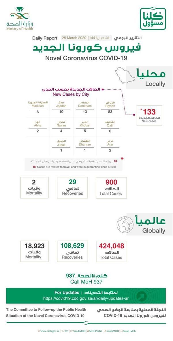إحصائية إصابات فيروس كورونا في المملكة