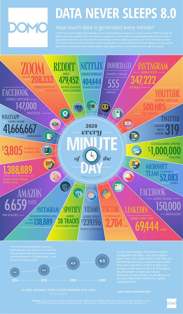هذا ما يحدث خلال دقيقة واحدة على الإنترنت في 2020