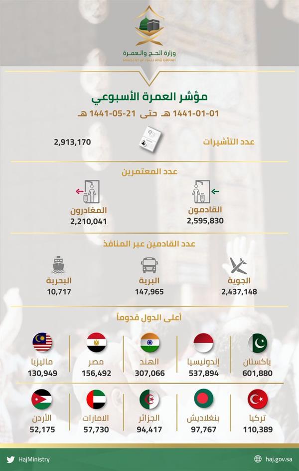 2.5 مليون معتمر وصلوا المملكة لأداء مناسك العمرة