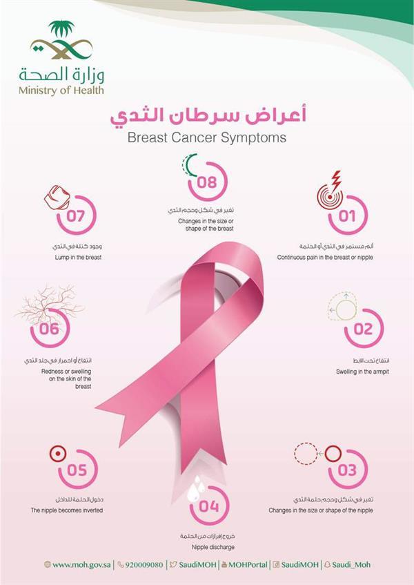 اسباب سرطان الثدي