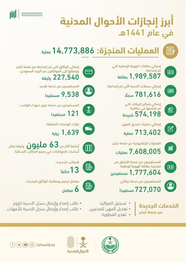 """""""الأحوال"""": إنجاز 14 مليون عملية إلكترونيا وعبر المكاتب بجميع أنحاء المملكة خلال عام"""