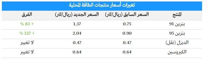 """رسمياً.. """"الطاقة"""" تعلن رفع أسعار البنزين 91 لـ 1.37 و 95 إلى 2.04 ريال للتر"""